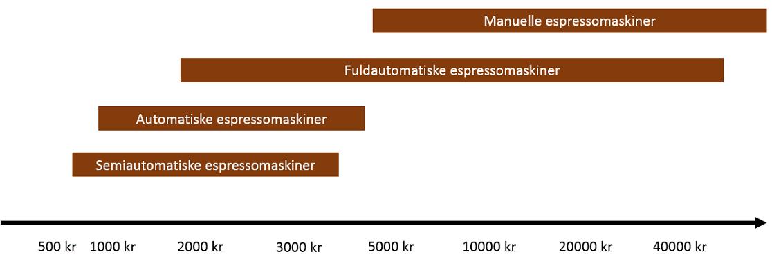 Prismæssigt er der ingen øvre grænse på de forskellige espressomaskine-typer - kun en nedre.